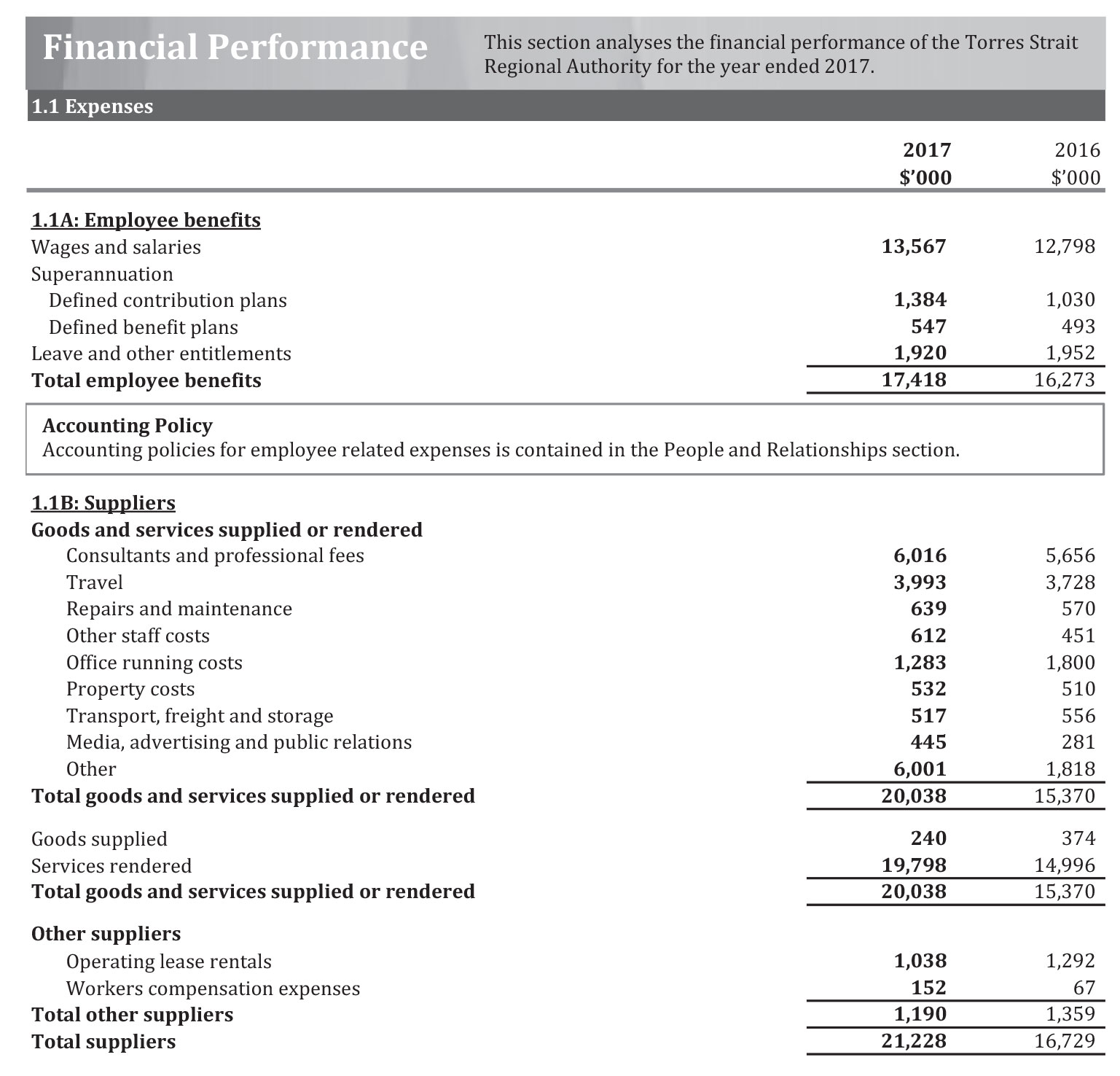 a photograph of Financial Performance document (page 1)