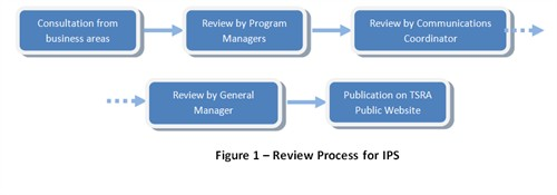 Review Process for IPS