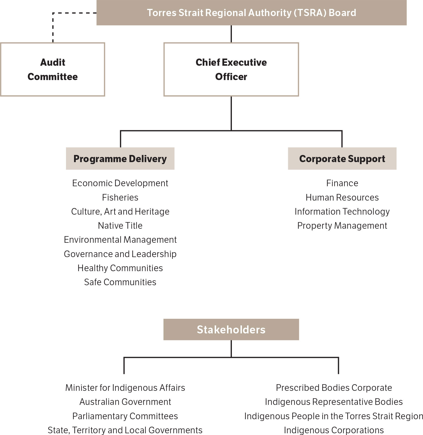 Figure 4-1    Torres Strait Regional Authority Governance Framework