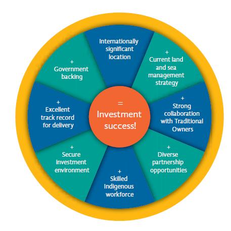 Investment Success Diagram