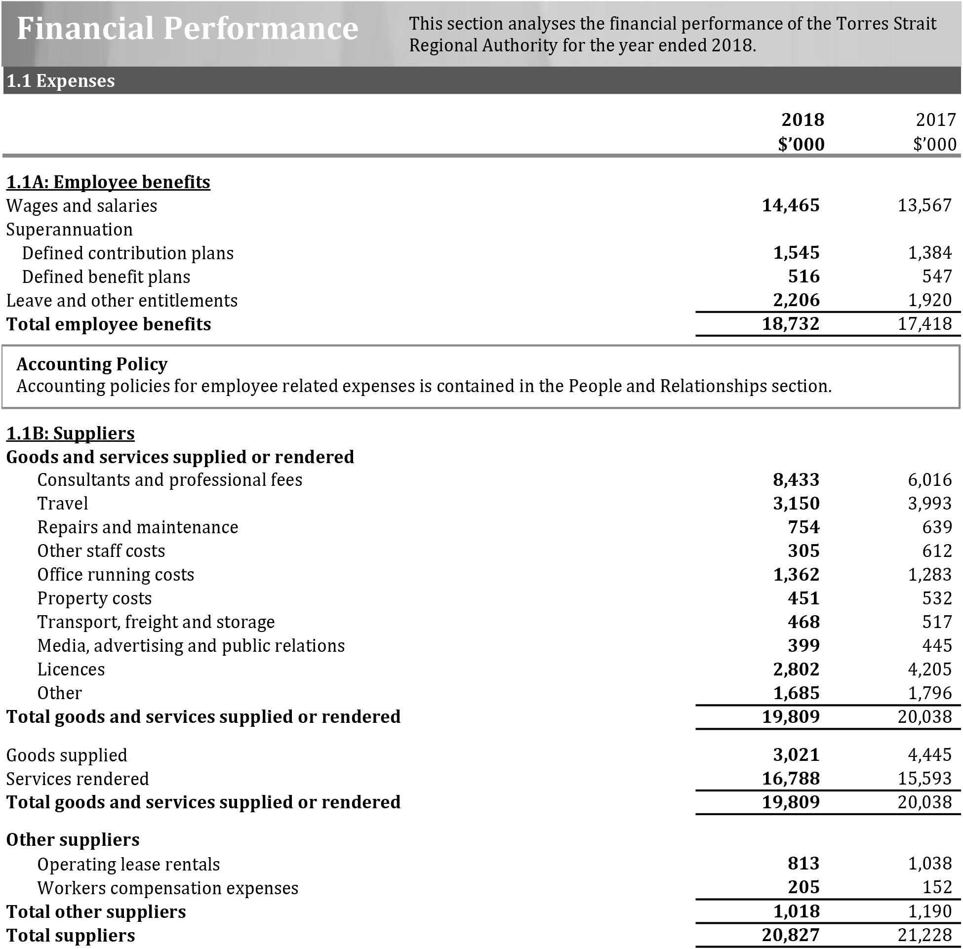 A photograph of Financial Performance, page 1