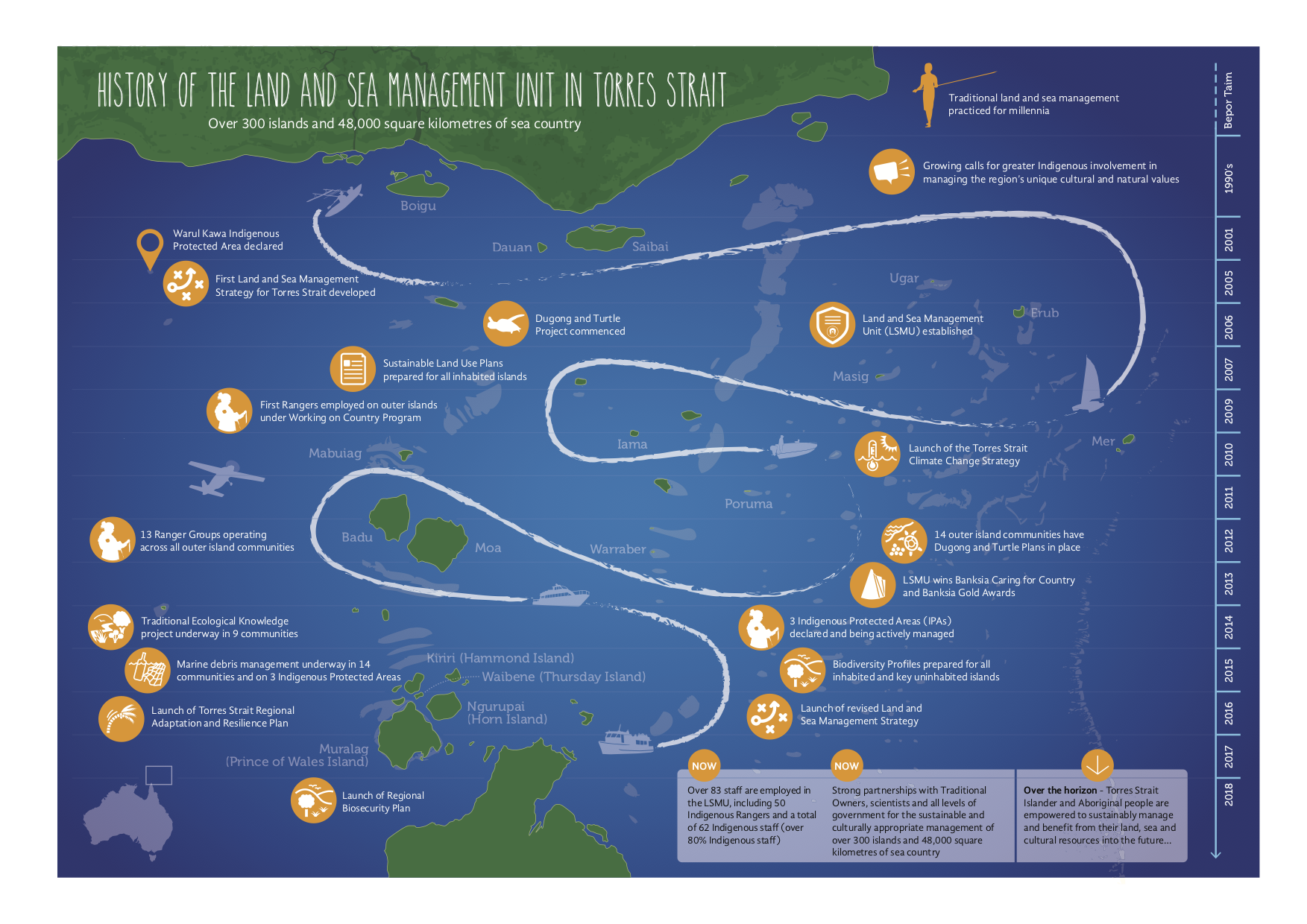 Infograph - History of Land and Sea Management Unit