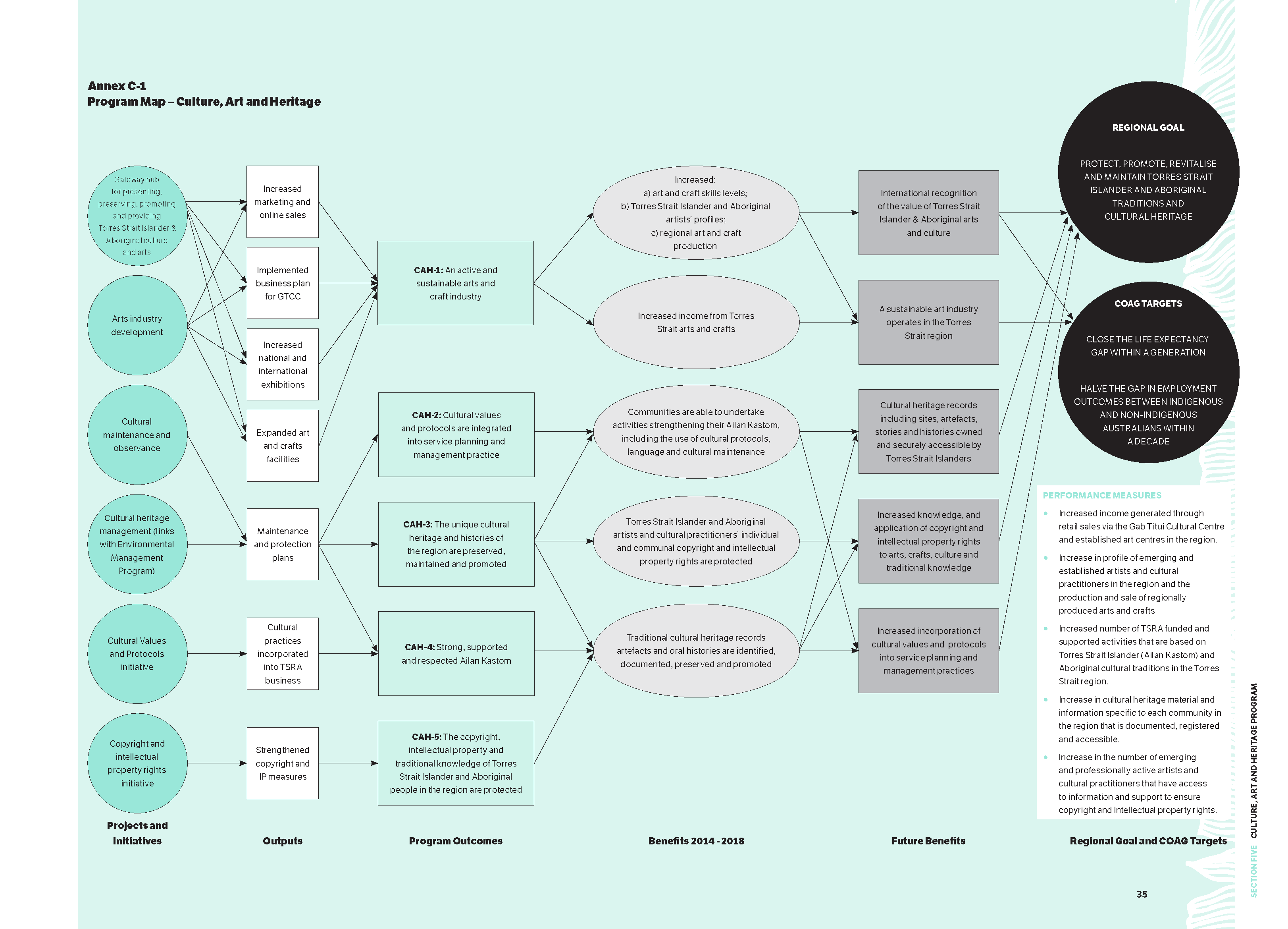A chart illustrating the Program Map - Culture, Art and Heritage