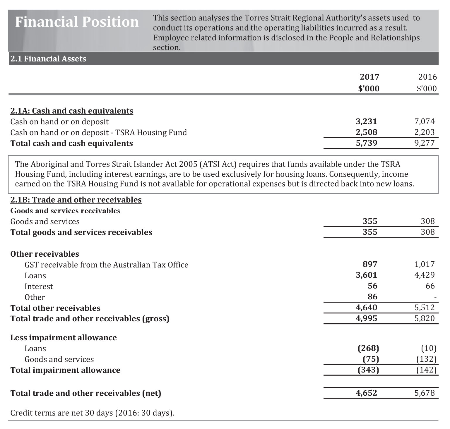 a photograph of Financial Position document (page 4)