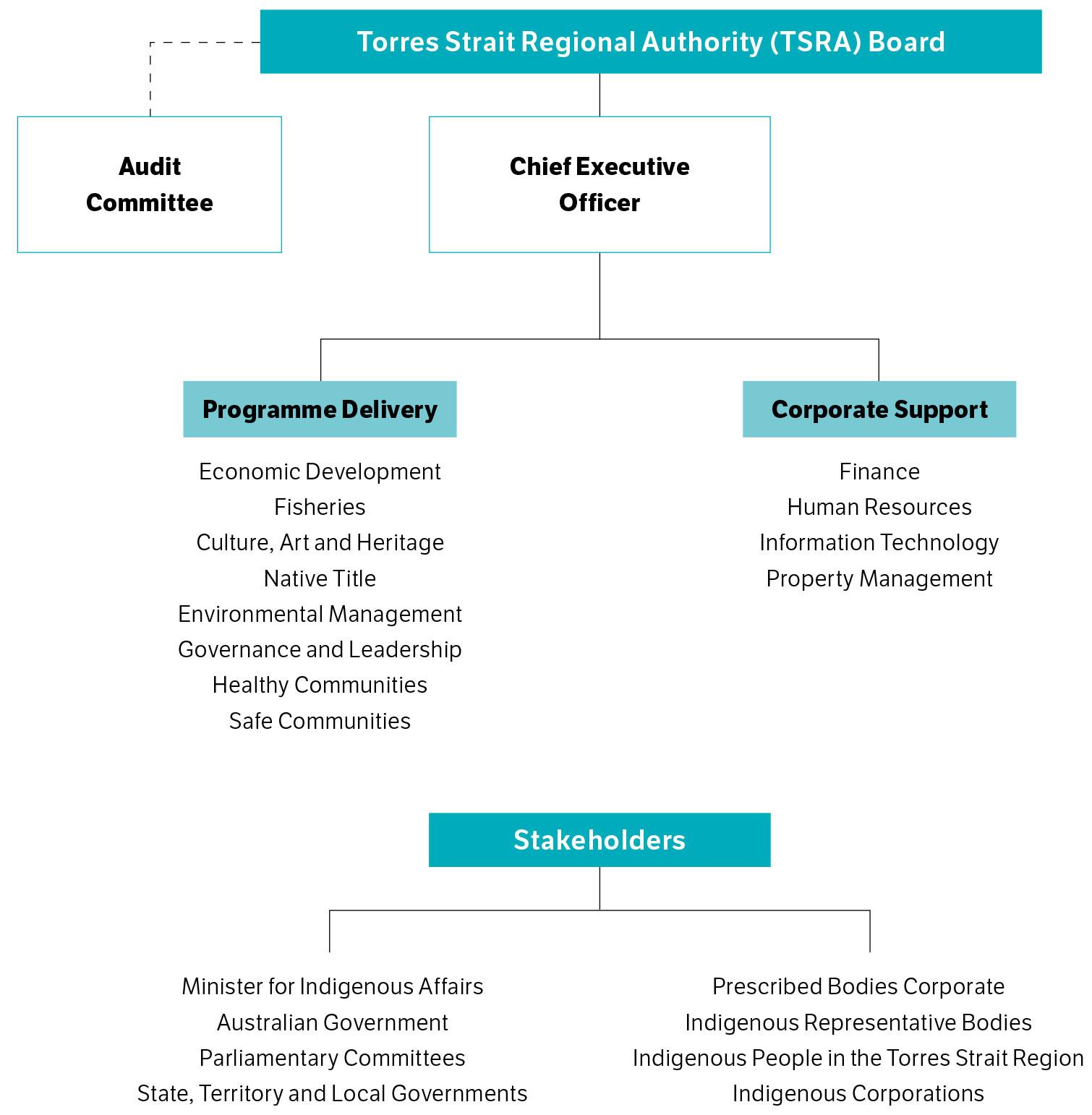 Torres Strait Regional Authority governance framework