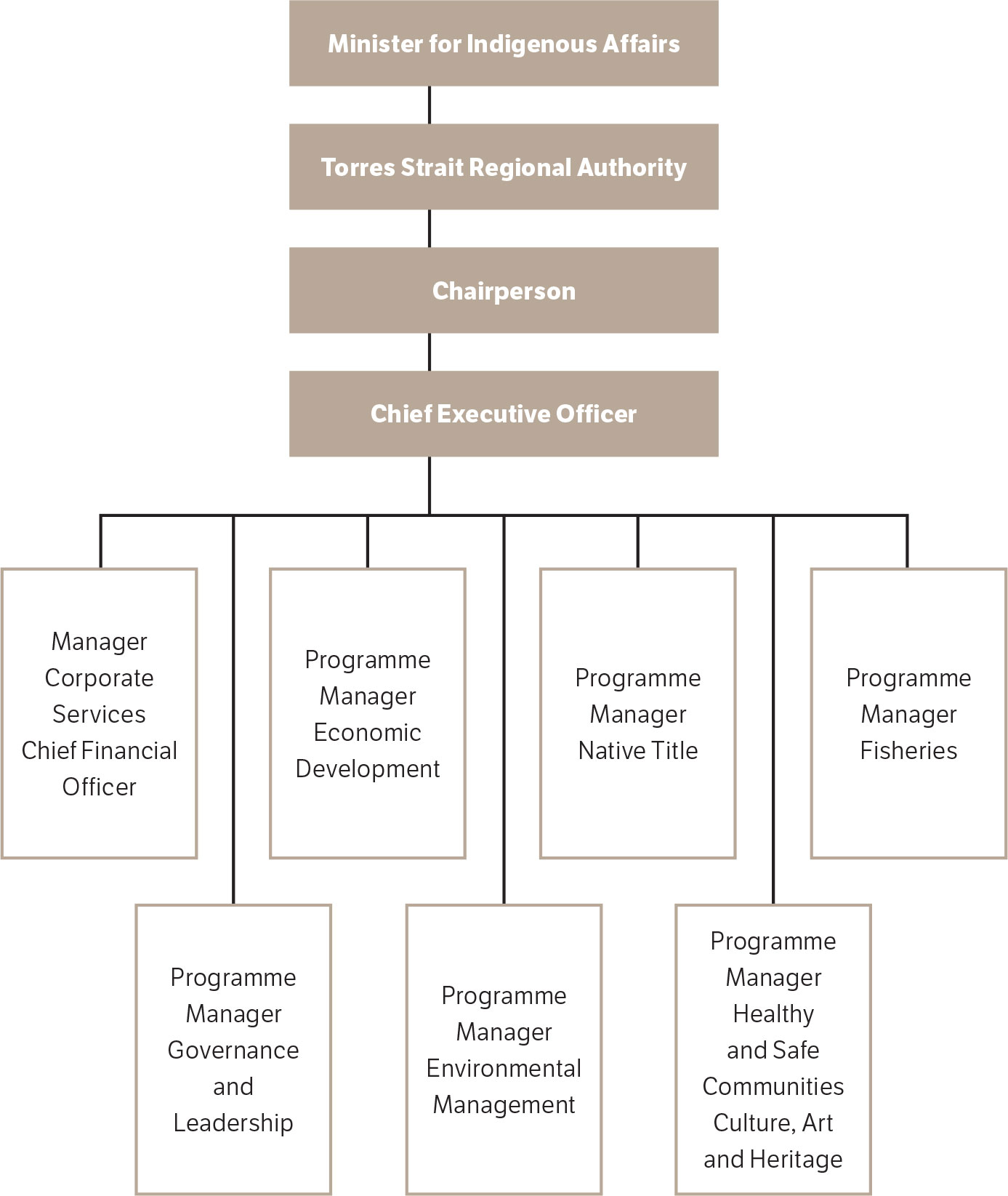 Figure 6-1: Torres Strait Regional Authority structure