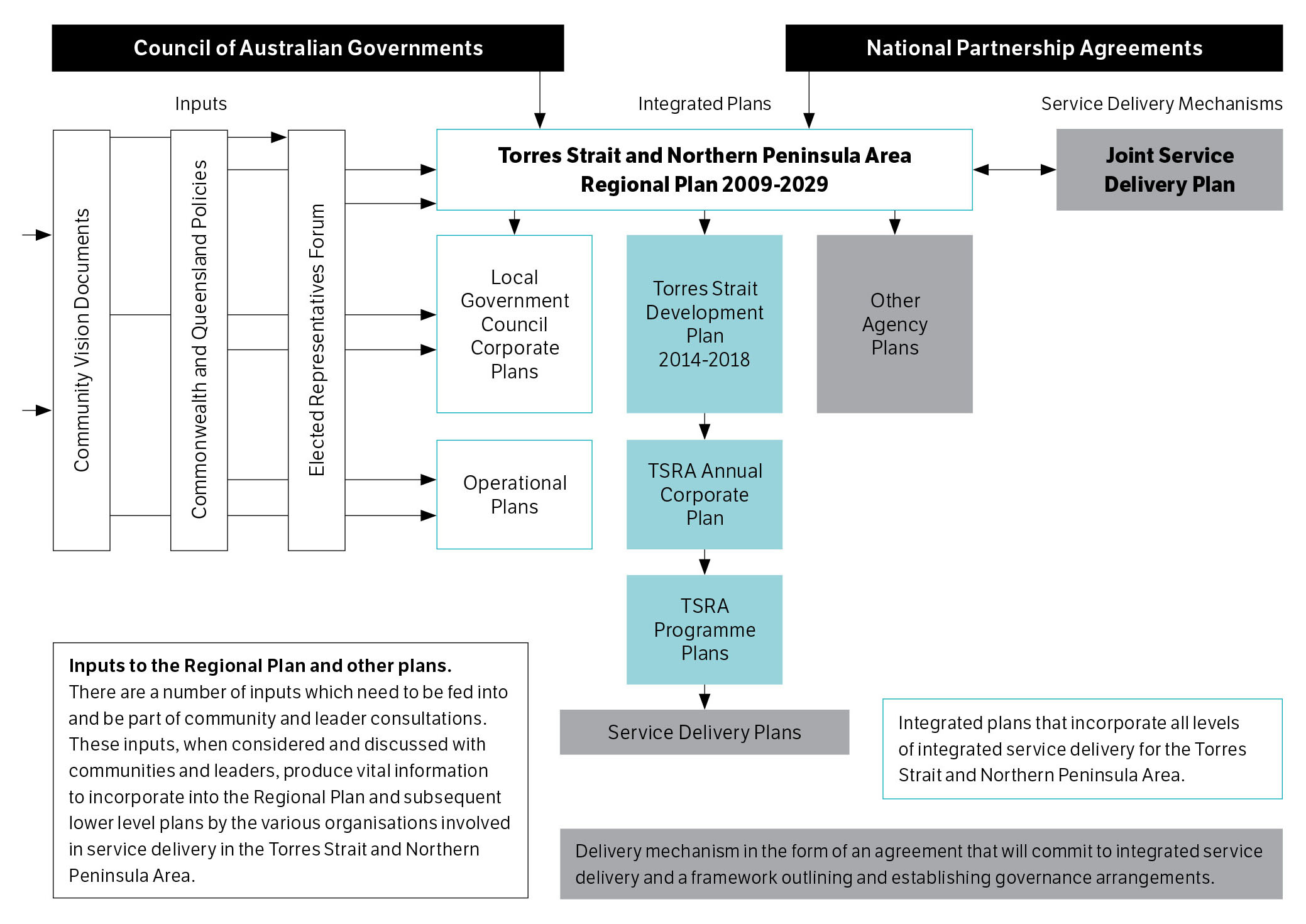 Torres Strait Regional Authority Integrated Planning Framework.