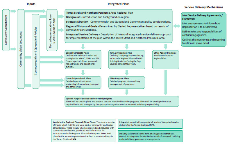 a chart showing Torres Strait Regional Authority Integrated Planning Framework