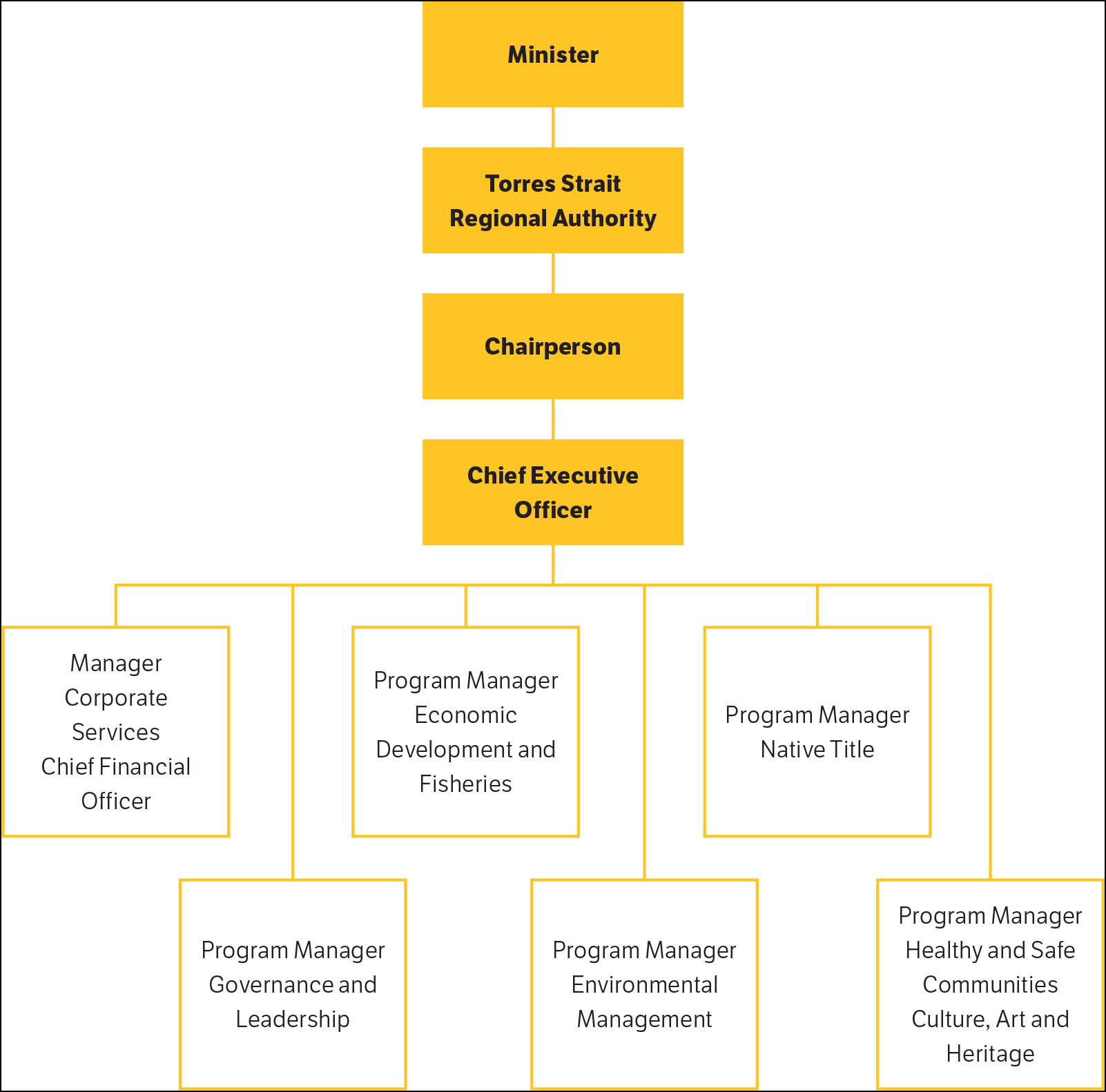 a chart showing Torres Strait Regional Authority Structure