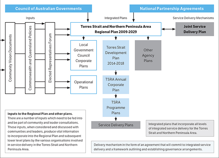 Figure 2-1: Torres Strait Regional Authority integrated planning framework